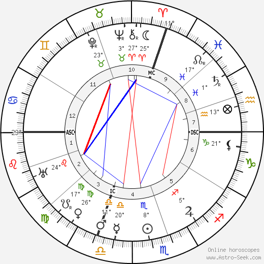 Georges Barrère birth chart, biography, wikipedia 2018, 2019