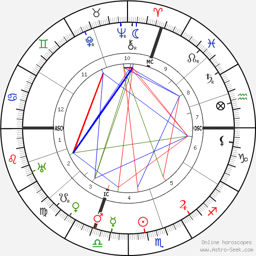 Georges Barrère astro natal birth chart, Georges Barrère horoscope, astrology