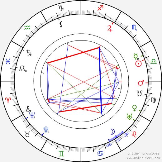 Gertrud von Le Fort birth chart, Gertrud von Le Fort astro natal horoscope, astrology