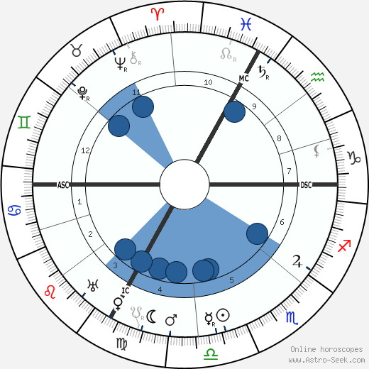 Jules Bonnot wikipedia, horoscope, astrology, instagram