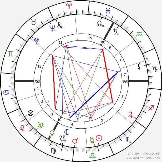 Жюль Жозеф Бонно Jules Bonnot день рождения гороскоп, Jules Bonnot Натальная карта онлайн