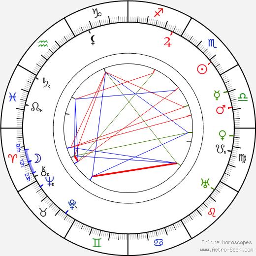 Leonard Boncza-Stepinski birth chart, Leonard Boncza-Stepinski astro natal horoscope, astrology