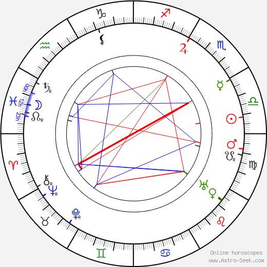 Olga Andersson astro natal birth chart, Olga Andersson horoscope, astrology