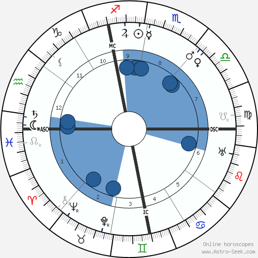 Alberto Martini wikipedia, horoscope, astrology, instagram