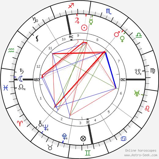 Alberto Martini birth chart, Alberto Martini astro natal horoscope, astrology