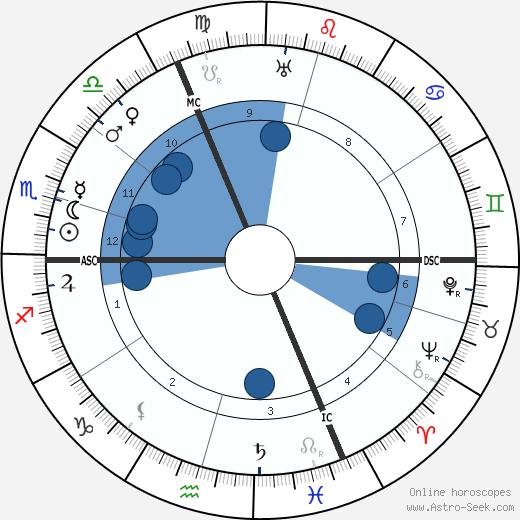 Anna de Noailles wikipedia, horoscope, astrology, instagram