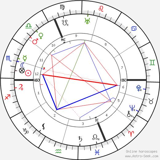 Anna de Noailles astro natal birth chart, Anna de Noailles horoscope, astrology
