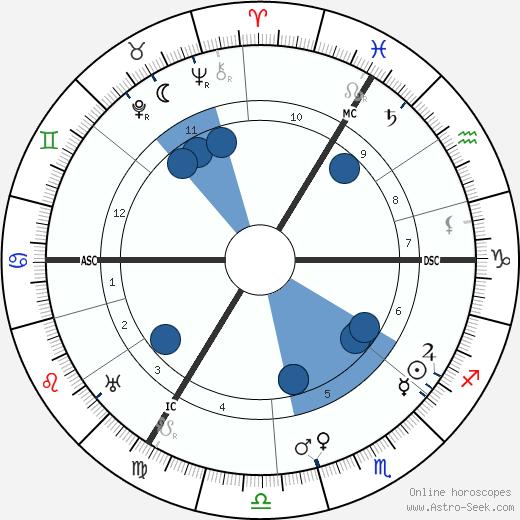 E. H. Bailey wikipedia, horoscope, astrology, instagram