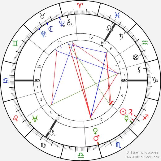 E. H. Bailey день рождения гороскоп, E. H. Bailey Натальная карта онлайн