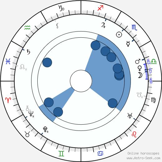Henri Desfontaines wikipedia, horoscope, astrology, instagram