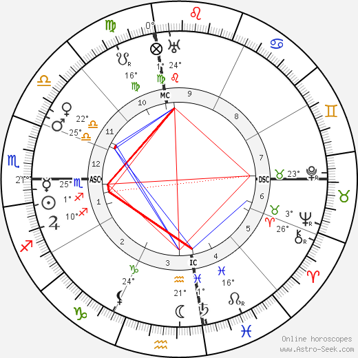 Manuel de Falla birth chart, biography, wikipedia 2018, 2019