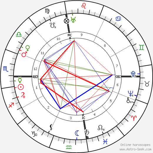 Manuel de Falla astro natal birth chart, Manuel de Falla horoscope, astrology