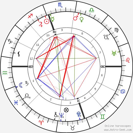 Seisaku Noguchi tema natale, oroscopo, Seisaku Noguchi oroscopi gratuiti, astrologia