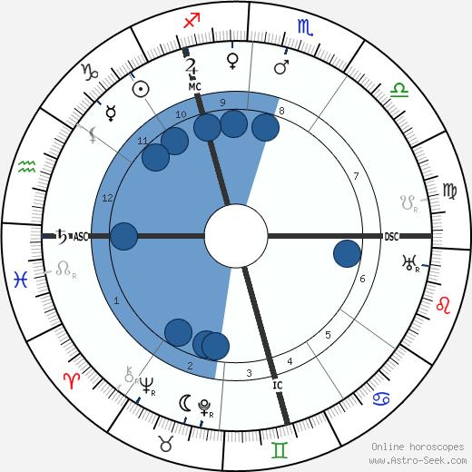 Alexander Bethor wikipedia, horoscope, astrology, instagram
