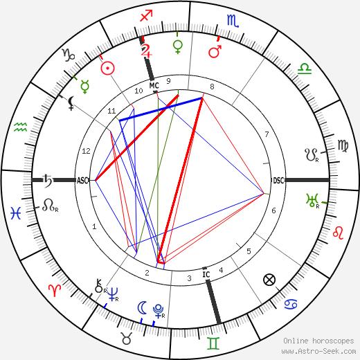 Alexander Bethor день рождения гороскоп, Alexander Bethor Натальная карта онлайн
