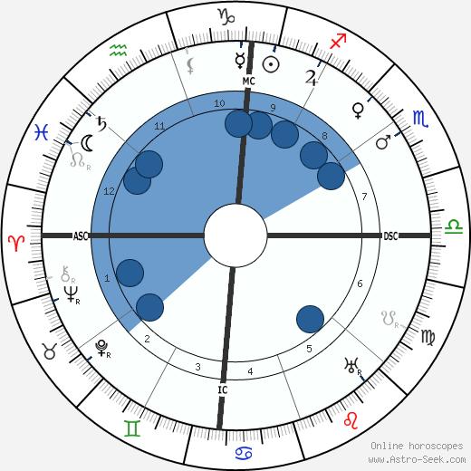 Filippo Tommaso Marinetti wikipedia, horoscope, astrology, instagram