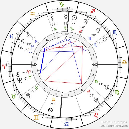 Filippo Tommaso Marinetti birth chart, biography, wikipedia 2020, 2021