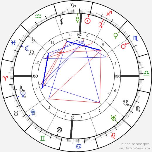 Filippo Tommaso Marinetti birth chart, Filippo Tommaso Marinetti astro natal horoscope, astrology