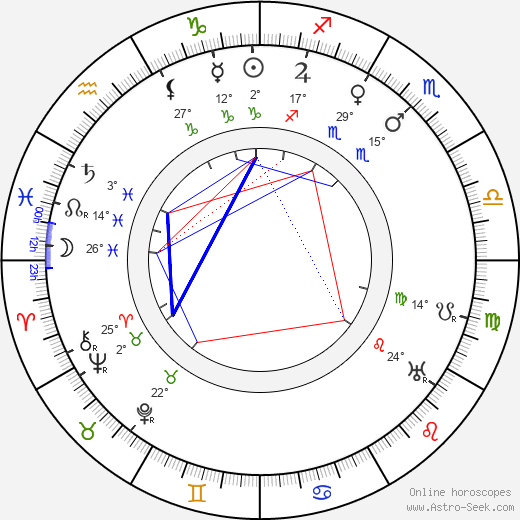Franz Osten birth chart, biography, wikipedia 2019, 2020
