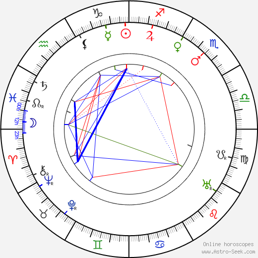 Franz Osten astro natal birth chart, Franz Osten horoscope, astrology