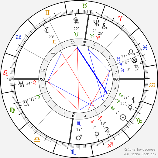Pablo Casals birth chart, biography, wikipedia 2019, 2020