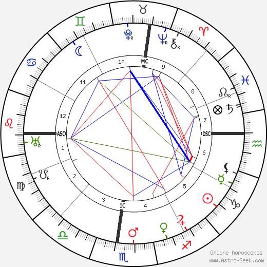 Pablo Casals astro natal birth chart, Pablo Casals horoscope, astrology