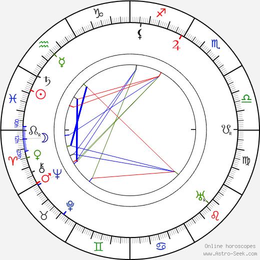 Alexander Třebovský birth chart, Alexander Třebovský astro natal horoscope, astrology