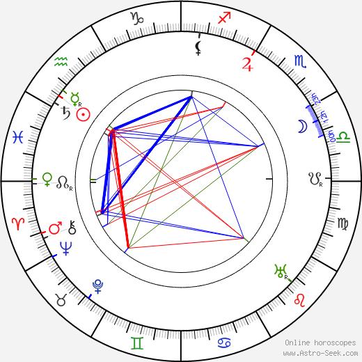 Heikki Klemetti birth chart, Heikki Klemetti astro natal horoscope, astrology