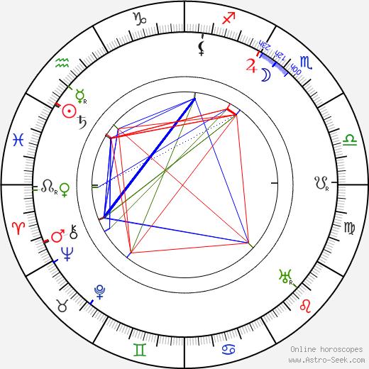 Мак Суэйн Mack Swain день рождения гороскоп, Mack Swain Натальная карта онлайн