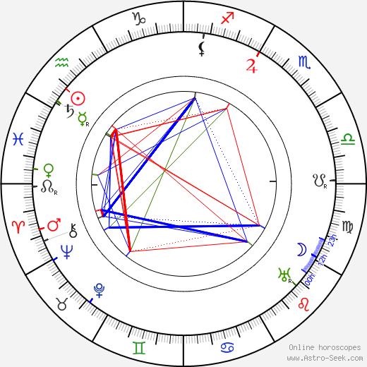 Paul Ollivier astro natal birth chart, Paul Ollivier horoscope, astrology