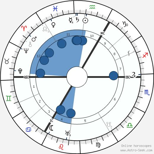 Paula Modersohn-Becker wikipedia, horoscope, astrology, instagram