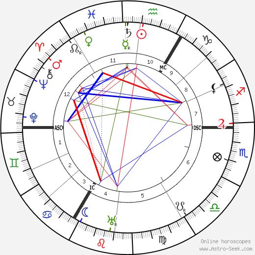 Паула Модерзон-Беккер Paula Modersohn-Becker день рождения гороскоп, Paula Modersohn-Becker Натальная карта онлайн
