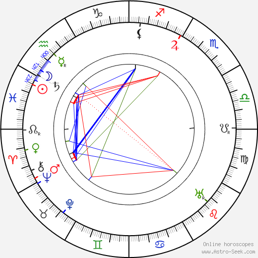 Victor Moore astro natal birth chart, Victor Moore horoscope, astrology