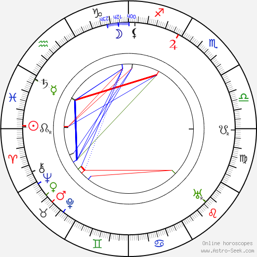 Brinsley Shaw astro natal birth chart, Brinsley Shaw horoscope, astrology
