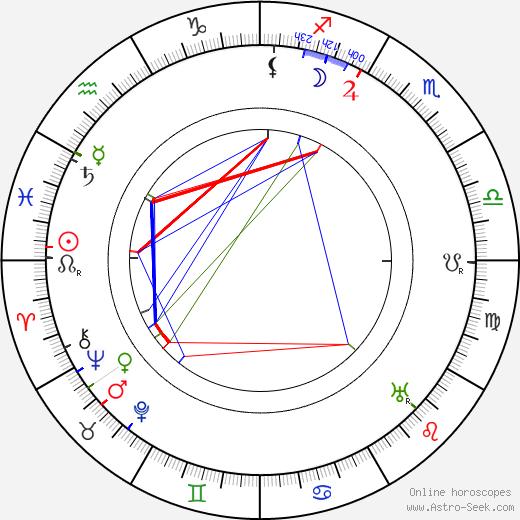 Charles Halton astro natal birth chart, Charles Halton horoscope, astrology
