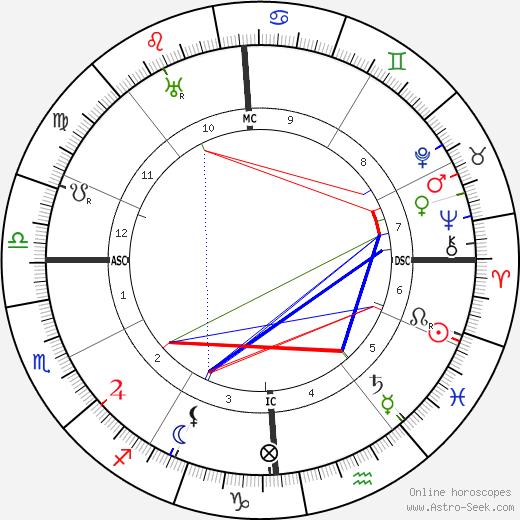 Ernest Esclangon tema natale, oroscopo, Ernest Esclangon oroscopi gratuiti, astrologia