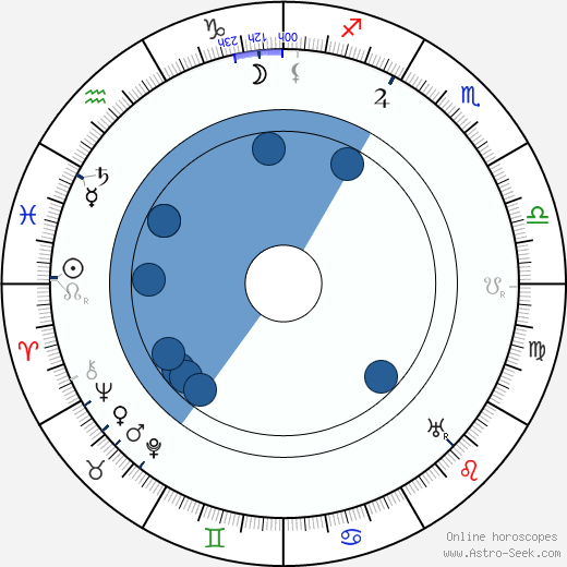 Frank Darien wikipedia, horoscope, astrology, instagram