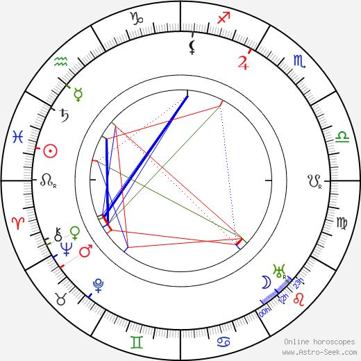 Ludwig Wolff birth chart, Ludwig Wolff astro natal horoscope, astrology