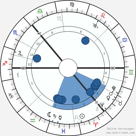 Muirhead Bone wikipedia, horoscope, astrology, instagram