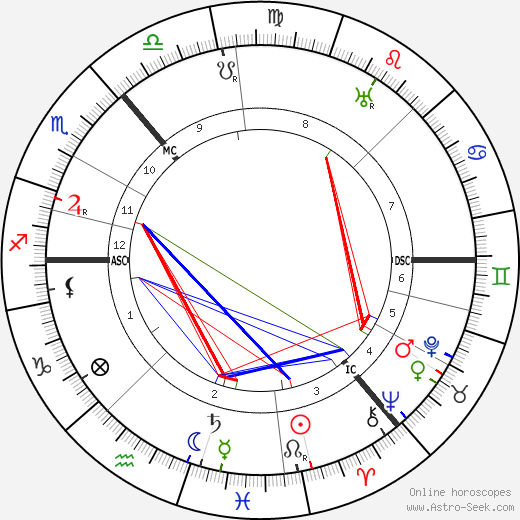 Muirhead Bone tema natale, oroscopo, Muirhead Bone oroscopi gratuiti, astrologia