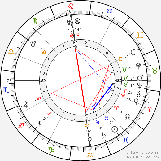 Pope Pius XII birth chart, biography, wikipedia 2019, 2020
