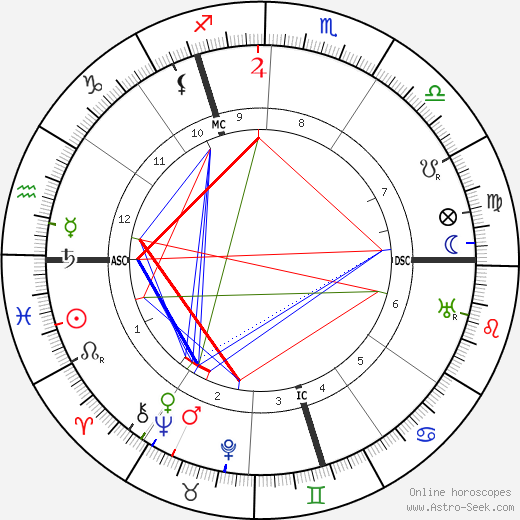 Reimond Speelers astro natal birth chart, Reimond Speelers horoscope, astrology