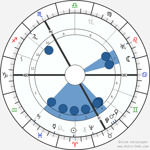 Celso Constantini wikipedia, horoscope, astrology, instagram