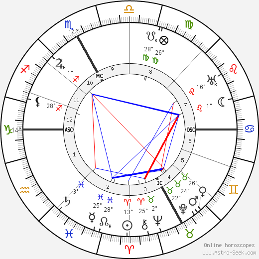Celso Constantini birth chart, biography, wikipedia 2018, 2019