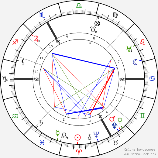 Celso Constantini astro natal birth chart, Celso Constantini horoscope, astrology