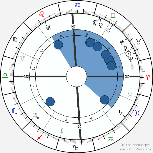 Claude Farrère wikipedia, horoscope, astrology, instagram