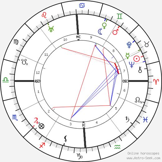 Claude Farrère tema natale, oroscopo, Claude Farrère oroscopi gratuiti, astrologia
