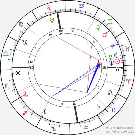 Эрих Редер Erich Raeder день рождения гороскоп, Erich Raeder Натальная карта онлайн