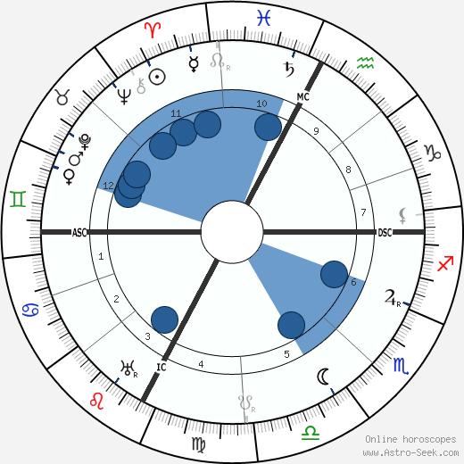 Ettore Bastico wikipedia, horoscope, astrology, instagram