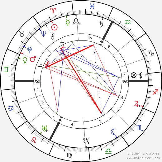 Ettore Bastico astro natal birth chart, Ettore Bastico horoscope, astrology